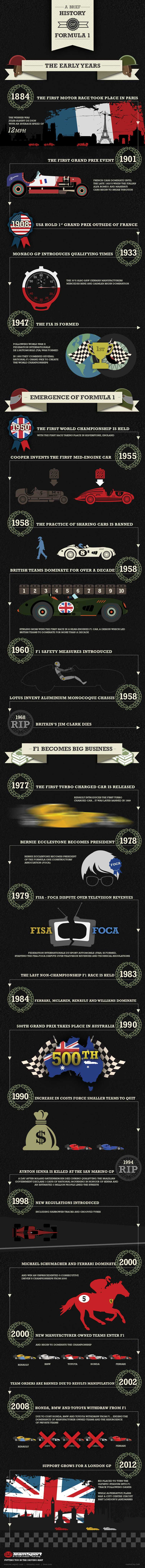 TeamSport Go Karting F1 Infographic