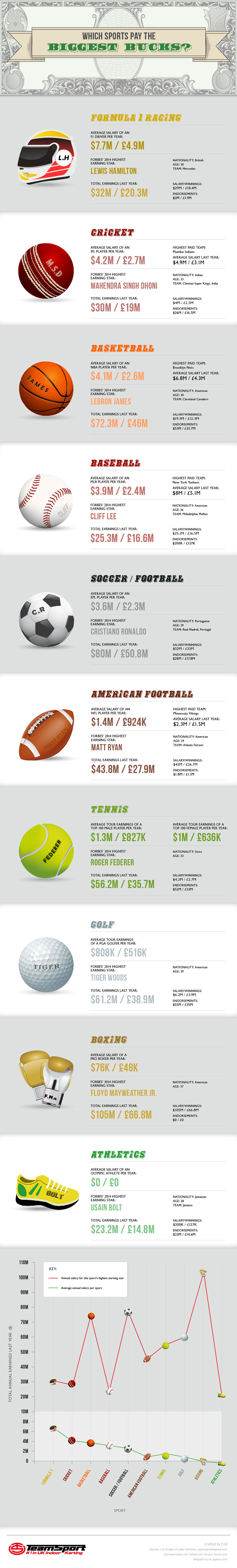 Which sports pay the biggest bucks?